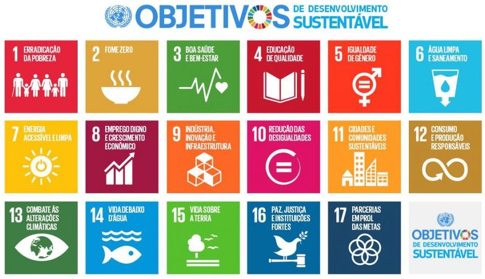 Imagem de desafios ODS